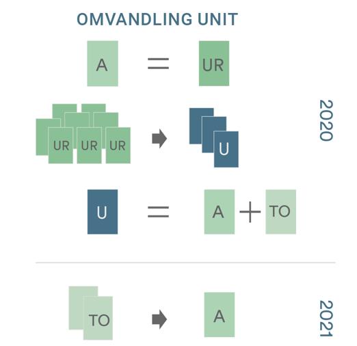 Omvandling Units